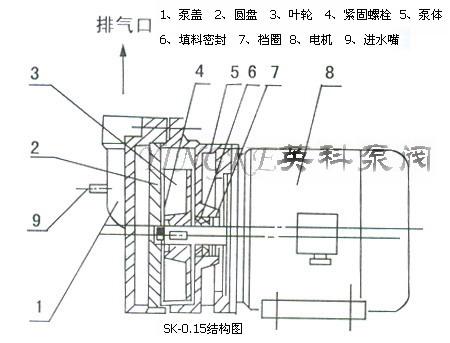 15直联式水环式真空泵结构图:        七,sk直联式水环式真空泵性能