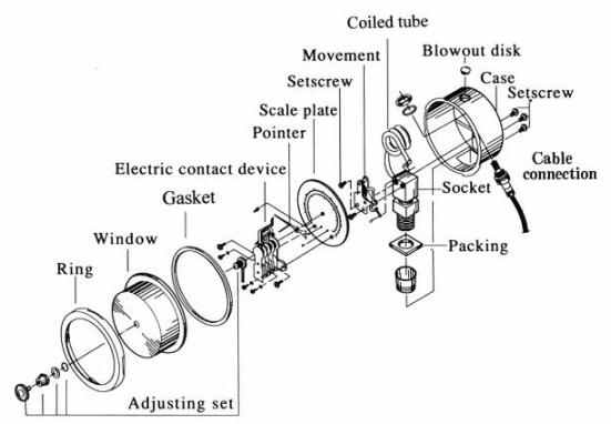 *压力表配合电接点装置,当压力变化时,经由指针位置的上下移动,进而带动电磁接点的开或关,来控制马达或电磁阀等讯号的动作。 *配合西德具有磁性的电接点开关,可防止火花烧蚀现象,正常使用情况下,使用寿命可达一百万次以上。 *采用快速动作接点(SNAP ACTIONCONTACT)接离动作精确而且灵敏度高,特别适用于压力变通介质压力脉冲频繁时之操作情况,可避免电接点的开关频繁而损坏设备。 *依据压力介质的不同和使用工作环境之不同,还可选用不锈钢材质的巴登管及内机,外壳。不锈钢材质的巴登管及内机,外壳,可适用于腐