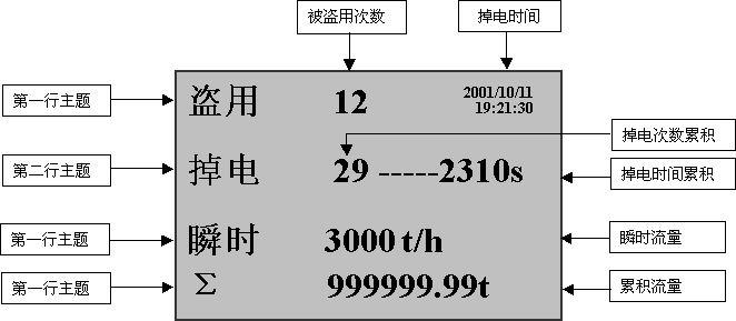 2,强化管理的防盗及防掉电记录功能 二,仪表外形及接线图(以下为