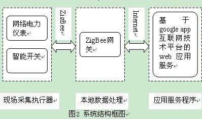 能源管理系统由现场采集执行器,本地数据处理,应用服务程序等几个部分