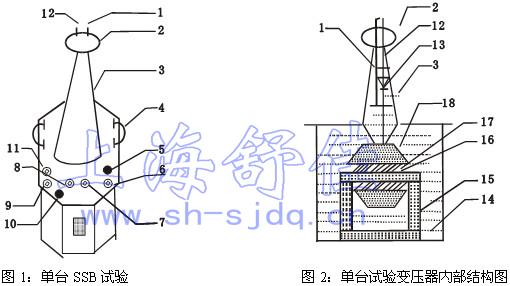 ssb系列经型高压方试验变压器采用单框芯式结构.
