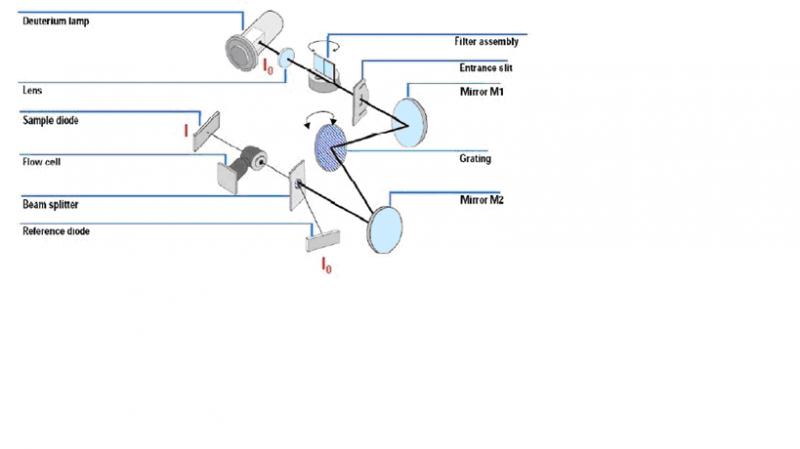 液相色谱质谱仪光路分析 - zhuzhengang666 - 朱振刚的博客