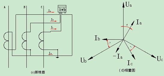 经分析,电流互感器额定容量就是电流互感器额定二次电流I2e,通过二次回路额定负载Z2e时所消耗的视在功率S2e,即,S2e=I2e²Z2e; 因数显表消耗的视在功率只有0.05VA,很小,所以我们可以不考虑,Z2e=ρ.2L/S=0.0176Ω. mm²/m×2×200 m /2.5=2.82Ω,S2e= I2e²Z2e=5A²×2.