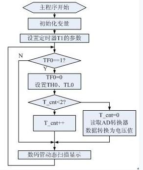 简易数字直流电压表电路及程序
