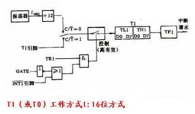 51单片机定时器/计数器的结构和原理