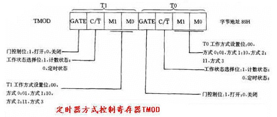 由图可见,TMOD的高4位用于T1,低4使用于T0,4种符号的含义如下:   GATE:门控制位。其作用见图1.6。GATE和软件控制位TR、外部引脚信号INT的状态,共同控制定时器/计数器的打开或关闭。   C/T:定时器/计数器选择位。C/T=1,为计数器方式;C/T=0,为定时器方式。   M1M0:工作方式选择位,定时器/计数器的4种工作方式由M1M0设定。   M1M0=00:工作方式0(13位方式)。   M1M0=01:工作方式1(16位方式)。   M1M0=10:工作方式2(8位自
