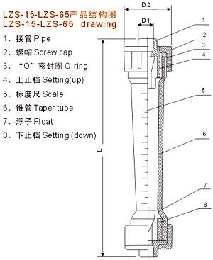 塑料管转子流量计工作原理,生产厂家_浮子、转