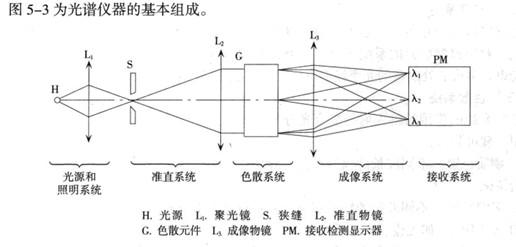 光谱仪器是进行光滋研究和物质的光潜分析的装置。它的基本作用是侧定被研究的光(所研究的物质发射的、吸收的、散射的或受激发射的荧光等)的光谱组成.包括它的波长、强度与轮脚等。为此.光谱仪器应具有的功能是: 1.把被研究的光按波长或波数分解开来。 2.侧定各波长的光所具有的能且.