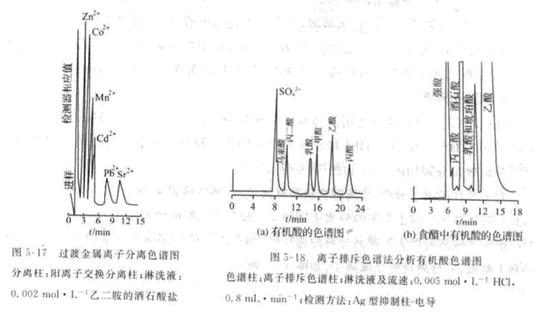 离子色谱分析法的应用