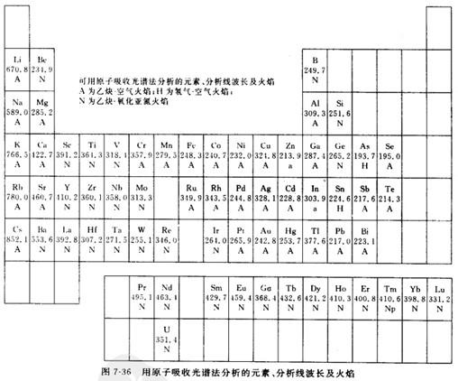 过渡元素原子结构图