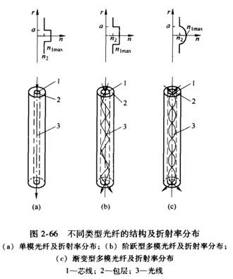 用于温度传感器的光纤,绝大多数为多模光纤.