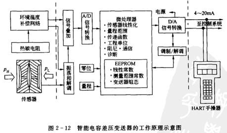 电路板采用先进的集成电路和表面安装工艺,全部功能都集中于此.