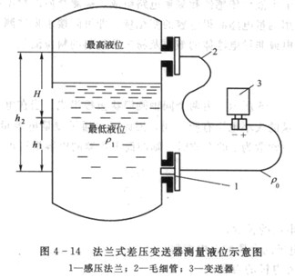 静压式液位计的应用