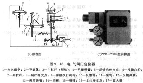 电气阀门定位器结构与工作原理