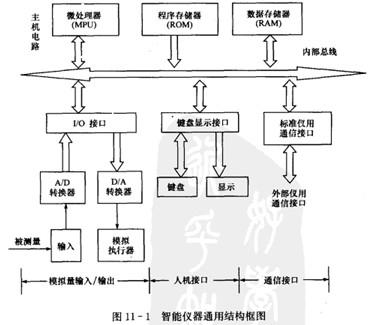 模拟量输人/输出通道,人机接口电路,标准通信接口等,其通用结构框图