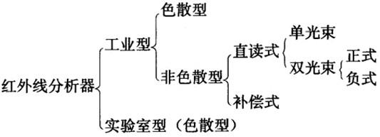 2.红外线分析器的组成 红外线分析器由下列基本元件组成,现将各基本元件的作用和要求简介如下。 (1)光源 能发射具有一定频率、一定能量、一定波段范围的稳定的红外线。要求是: 1)选择合适的光源材料,使辐射的光谱成分稳定。常用的有镍铬丝、碳化硅和锆、钇、钍等金属氧化物。 2)采用稳压电源加热灯丝,使电流恒定以保持激发辐射的条件恒定。 3)适当地选择工作温度,使辐射能盆大部分集中在待测组分特征吸收波段范围内。为此应保持灯丝电流恒定在规定范围内。 4)通过各气室的红外辐射线要严格地平行于气室的中心轴线。要保持