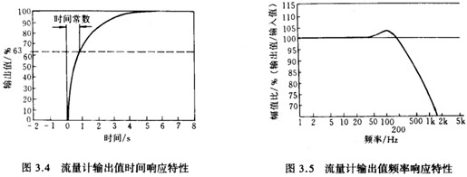 输人值亦可以为阶跃信号,这时流量计的频率响应特性可通过数据处理