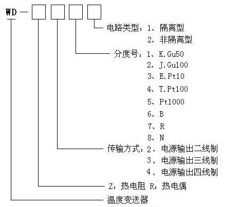 温度变送器模块_供应产品