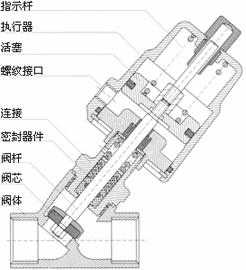 气动截止阀符号_气动截止阀结构图片图片
