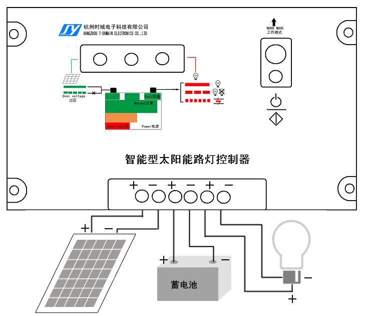 SL-701太阳能智能路灯控制器采用国外先进微处理器,可靠性高,误差小、稳定性强。主要适用于太阳能路灯使用,可自动判断环境亮度。预制多种单时段和双时段控制方案,满足用户对路灯系统的个性化需求。本产品采用高效充电模式,保证蓄电池最佳工作 ,延长蓄电池寿命,可广泛应用于街道、铁路、车站、航道、工矿、学校、园林及供电部门等场所。