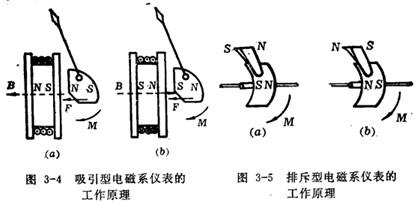 电磁系仪表的工作原理