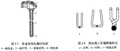 热电偶的结构和分类