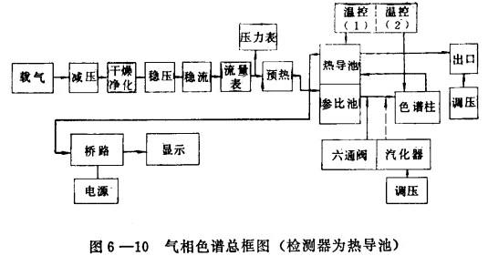 气相色谱仪是由哪几部分组成的