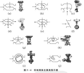 常用的调节阀的类型 - zhuzhengang666 - 朱振刚的博客