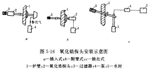 氧化锆氧量分析仪的基本组成及应用