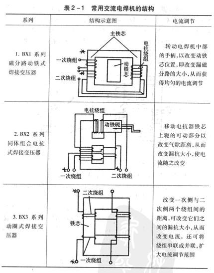 交流电焊机的构造图片