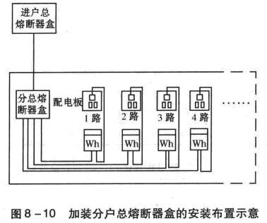电能计量装置组成及安装方法