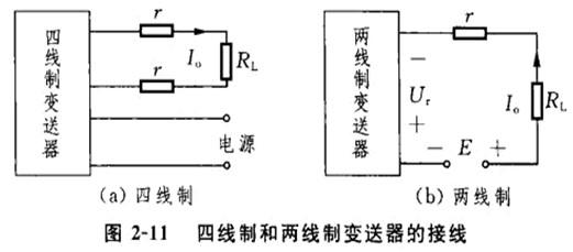 图2-11中:RL为负载电阻;r为传输导线电阻;UT为变送器输出端电压:I0为变送器输出电流。 1)两线制变送器的优点 两线制变送器同四线制变送器相比,具有如下优点。 (1)采用两线制变送器可以节省电缆.变送器大部分都安装在现场.而调节器或显示仪表都装在控制室.当两者的距离较远时.