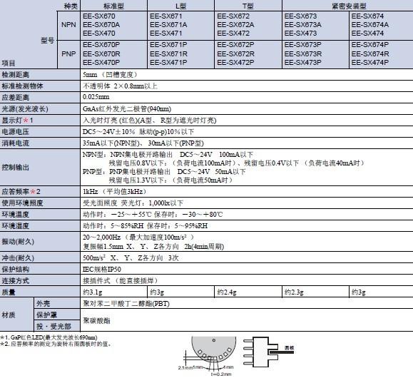 现货特价(全新原装)日本欧姆龙凹槽型光电开关EE系列 EE-SX670 EE-SX670A EE-SX671 EE-SX671A 产品描述 50~100mA直接开关、机器内置用系列. 动作模式备有遮光时ON/入光时ON(可切换型) 应答频率为1kHz的高速响应。 入光显示灯明显,容易进行动作确认。 电源电压为DC5~24V的广范围。 备有遮光时入光显示灯灯亮型。 应用范围 采用了环保导线(无粉体清洁剂),也可在清洁要求高的空间使用。被广泛应用在机械、工程设备、交通设备、医疗设备、汽车生产流水线