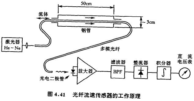 光纤传感器的工作原理及应用