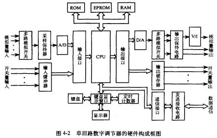 单回路数字调节器硬件的基本构成