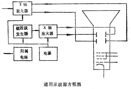 电子示波器内示波管和控制电路组成