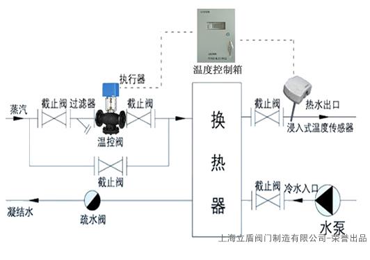 空调专用电动温控阀,电动温控阀报价图片