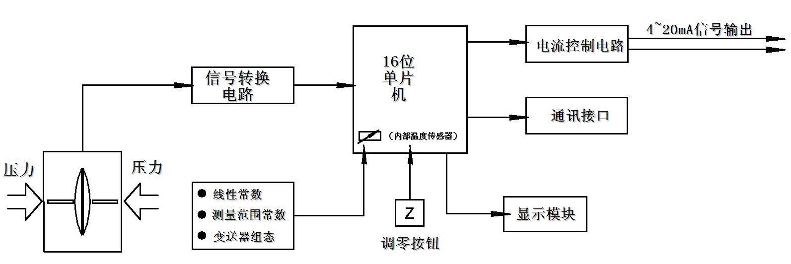 接专用rs485模块可以实现数字信号远传,或构建rs4