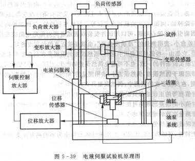 电液伺服试验机的工作原理图片