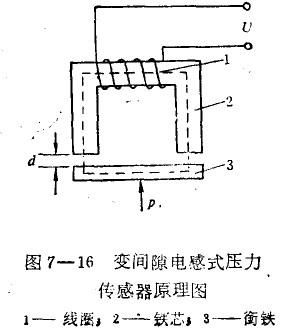 电感式压力传感器的工作原理