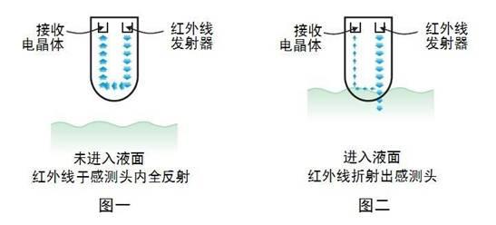 ywk680  主要适用净水/污水处理,石油化工,燃料工业,油压机械,发电机