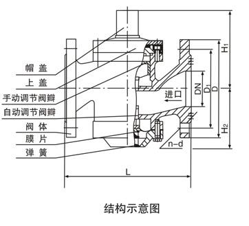 要由阀体,上下盖,自动调节阀瓣,手动调节阀瓣,膜片和弹簧等组成,如右图片