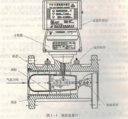 同时亦将脉冲信号送入频 率电流转换电路,将脉冲信号转换成模拟电流量