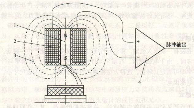 转换器工作原理图   1-永久磁钢和导磁棒;2-线圈;3-磁力线;4-放大器