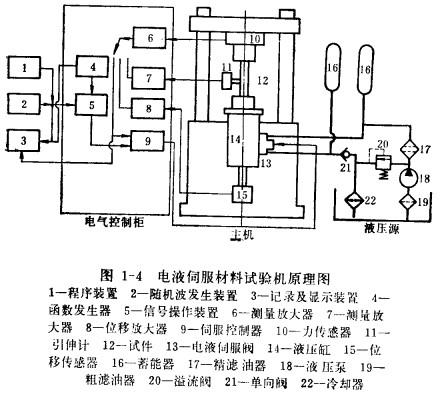 电液控制系统的工作原理