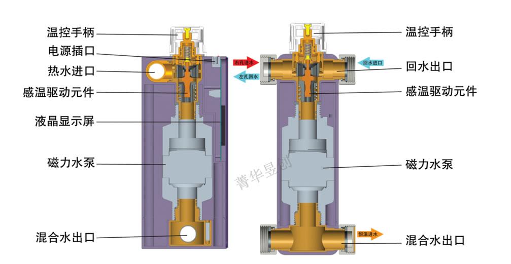 恒温阀,温控阀,恒温混水阀,地暖,分集水器