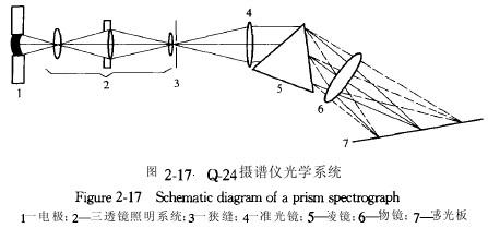 以棱镜摄谱仪为例说明光谱仪的结构