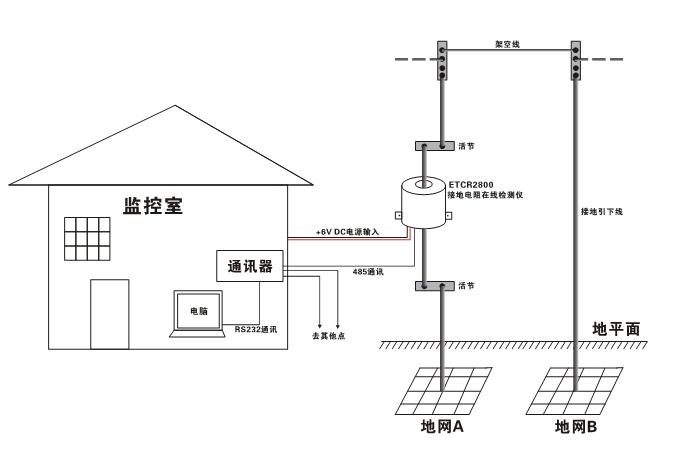 直接取电或太阳能电池板供电