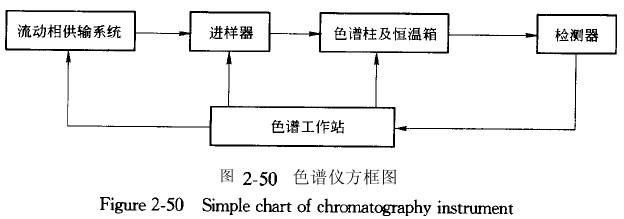 色谱仪的主要类型和基本结构