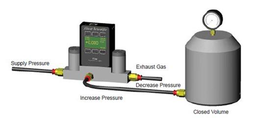 "PCD系列数字式双阀压力控制器被设计用于测量非在线式流量(""dead ended""过程)和干燥、无腐蚀性气体。同时可选其它材质的传感器和阀门用于测量水和轻微腐蚀性气体。PCD系列结合了两个比例控制阀(一个进气阀和一个排气阀)提供精确的压力控制。PCD系列每次只能使用一个阀,自动地将运算法则转换到要求的阀门上,从而尽量减少气体的输入和输出以维持压力设定点。对应的输入开关打开,允许气流进入密闭过程。这个特点可以显著降低气体的使用量——这是如今很多昂贵的瓶装气体系"